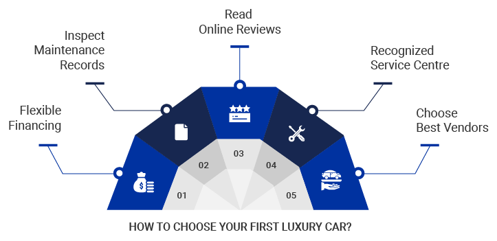 How_to_Choose_Luxury_Car